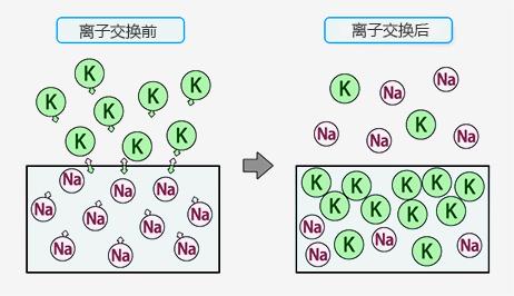 AG玻璃化学钢化参数设定